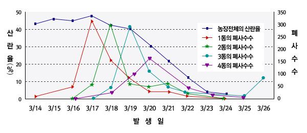 조류인플루엔자 발생농장의 산란율 및 페사율 변화 그래프입니다. x축은 발생일을 나타내고 있으며, 좌측 y축은 산란율(%)이고 우측y측은 폐사수수를 나타내고 있습니다. 농장전체의 산란율과페사수수는 3월14일부터 3월17일까지는 큰 변동이 없으며, 3월 17일 이후부터 3월 25일까지 큰 하락을 하였습니다. 1동의 산란율과페사수수는 3월14일부터 조금씩 증가하여 3월17에 산란율 45%와 페사수수 320으로 최고조에 이르렀고 그 뒤로부터는 지속적으로 감소하였습니다. 2동의 페사수수는 3월 16일부터 증가하여 3월18일에 산란율 42%와 페사수수 310으로 최고조에 이르렀고 그뒤로는 지속적으로 감소하였습니다. 3동의 페사수수는 3월17일부터 증가하여 3월19일에 산란율 40%와 페사수수 300으로 최고조에 이르렀고 그 뒤로 지속적으로 하락세를 보였습니다. 4동의 페사수수는 3월16일 부터 증가하여 3월20일에 산란율 20%와 페사수수 170까지  증가하였다가 그뒤로 하락세를 보였습니다.